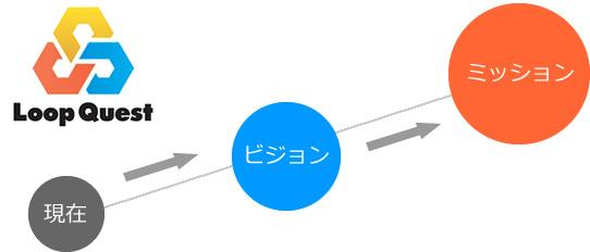 現在→ビジョン→ミッション